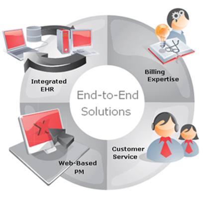 End-to-End Practice Management Solutions